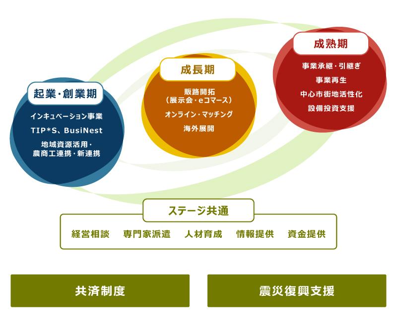 機構 整備 企業 中小 基盤